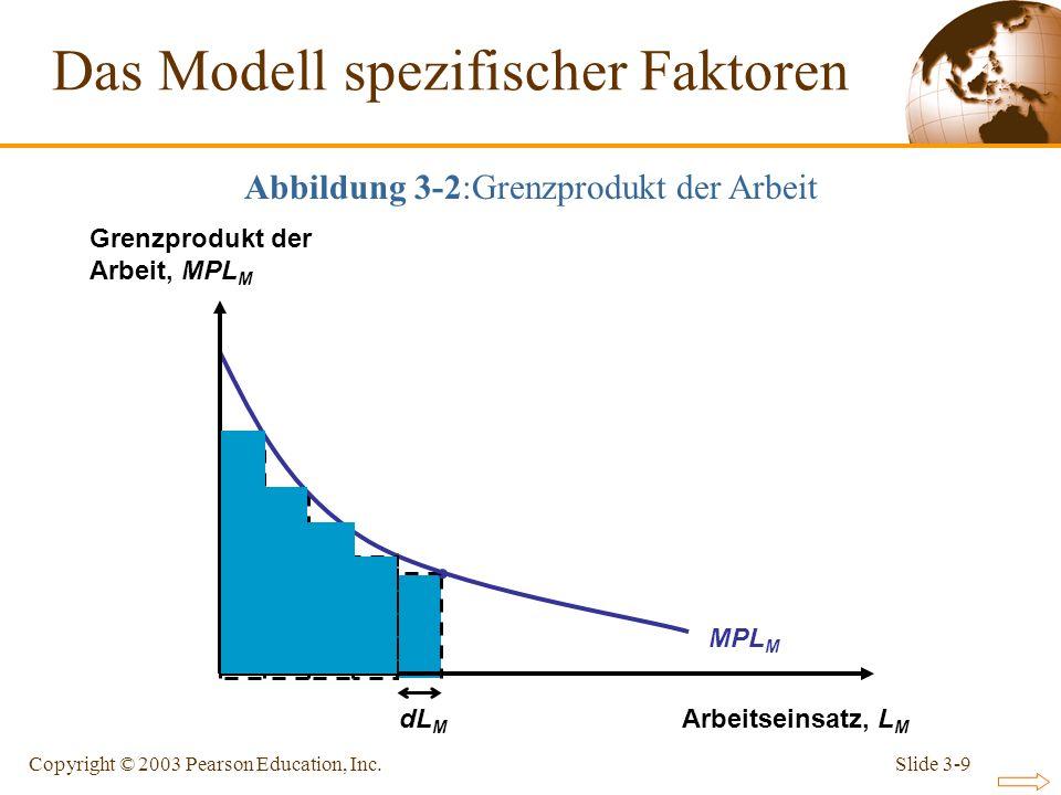 Slide 3-9Copyright © 2003 Pearson Education, Inc. dL M MPL M Das Modell spezifischer Faktoren Arbeitseinsatz, L M Grenzprodukt der Arbeit, MPL M Abbil