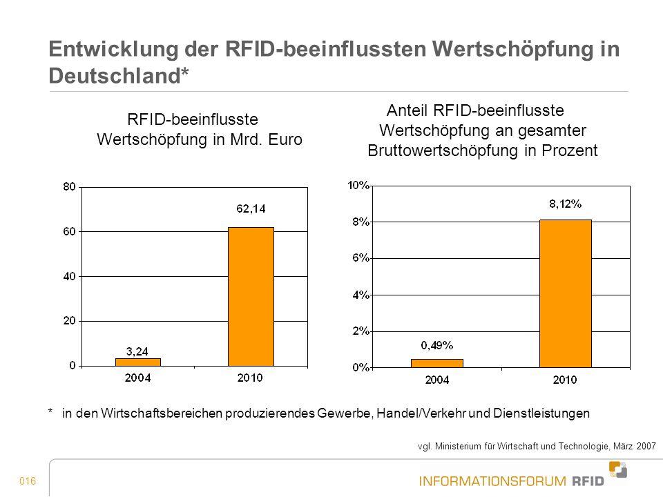 016 Entwicklung der RFID-beeinflussten Wertschöpfung in Deutschland* *in den Wirtschaftsbereichen produzierendes Gewerbe, Handel/Verkehr und Dienstlei