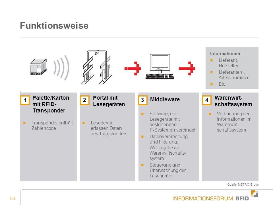 06 Funktionsweise Palette/Karton mit RFID- Transponder 1 Transponder enthält Zahlencode Lesegeräte erfassen Daten des Transponders Portal mit Lesegerä