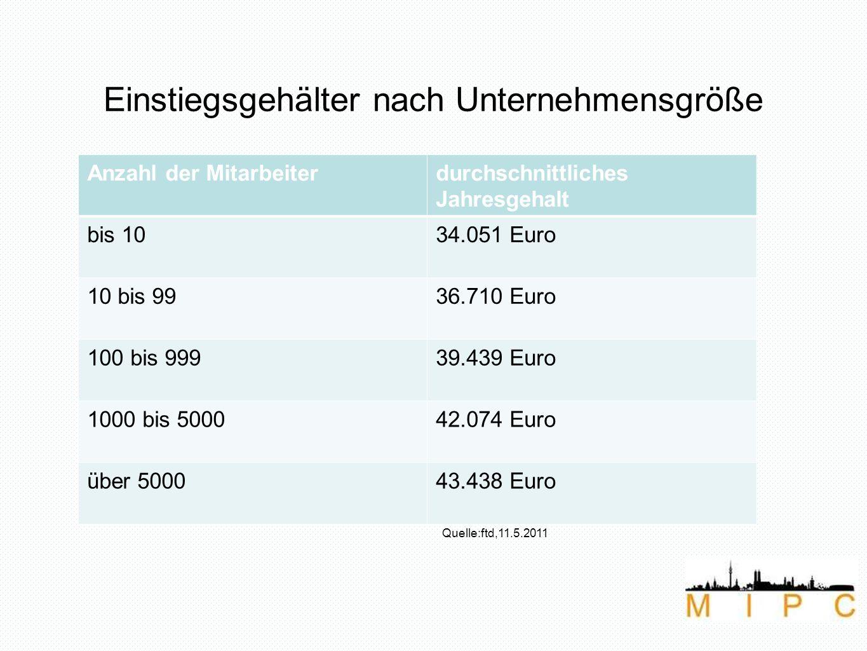 Einstiegsgehälter nach Unternehmensgröße Quelle:ftd,11.5.2011 Anzahl der Mitarbeiterdurchschnittliches Jahresgehalt bis 1034.051 Euro 10 bis 9936.710 Euro 100 bis 99939.439 Euro 1000 bis 500042.074 Euro über 500043.438 Euro