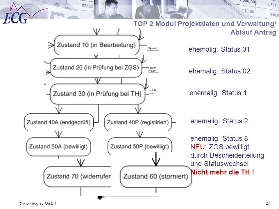 © www.ecg.eu GmbH27 TOP 2 Modul Projektdaten und Verwaltung/ Ablauf Antrag ehemalig: Status 8 NEU: ZGS bewilligt durch Bescheiderteilung und Statuswechsel Nicht mehr die TH .