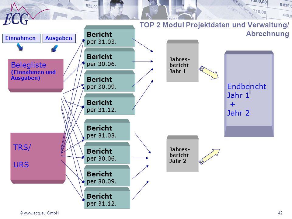 © www.ecg.eu GmbH TRS/ URS Bericht per 31.03. Bericht per 30.06. Bericht per 30.09. Bericht per 30.09. Bericht per 30.06. Bericht per 31.03. Endberich