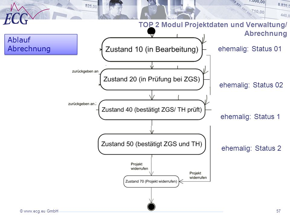 © www.ecg.eu GmbH57 TOP 2 Modul Projektdaten und Verwaltung/ Abrechnung Ablauf Abrechnung ehemalig: Status 01 ehemalig: Status 02 ehemalig: Status 1 ehemalig: Status 2