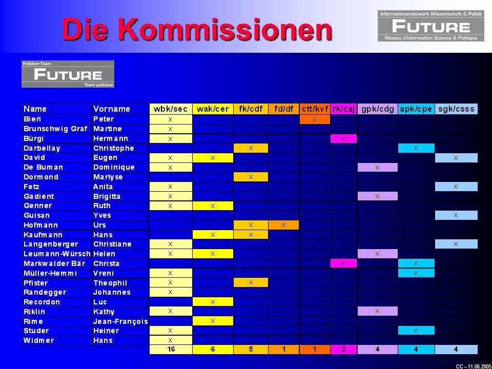CC – 11.06.2005 Die Kommissionen