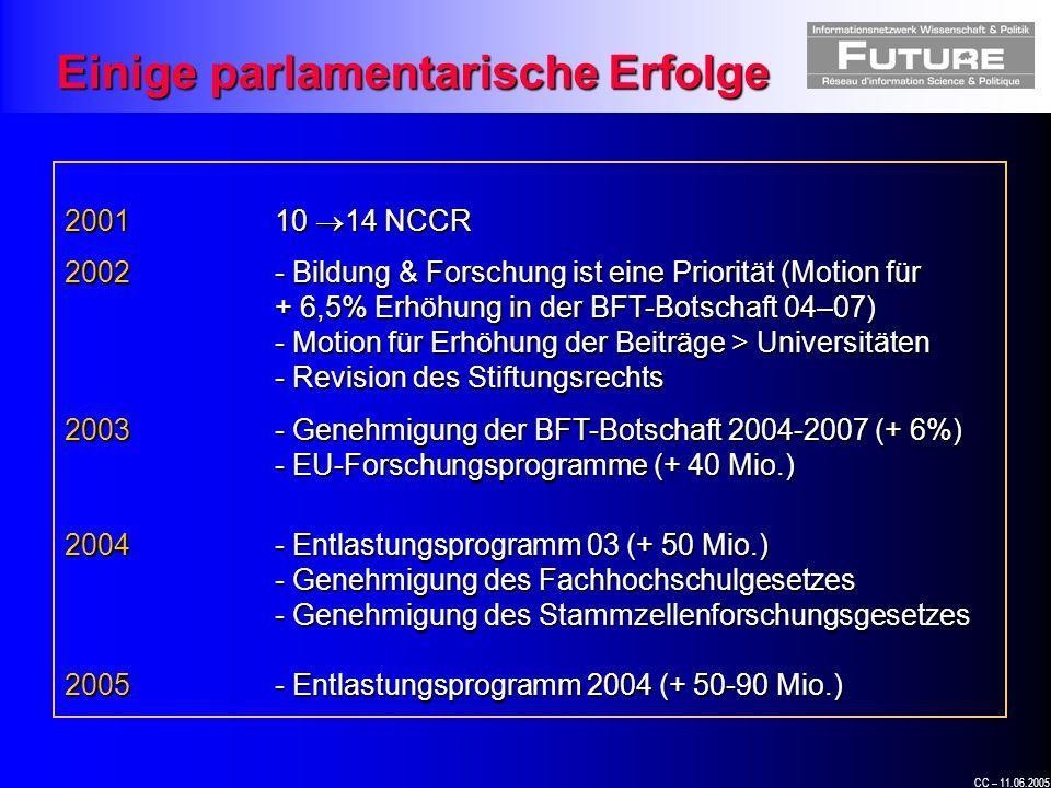 CC – 11.06.2005 200110 14 NCCR 2002- Bildung & Forschung ist eine Priorität (Motion für + 6,5% Erhöhung in der BFT-Botschaft 04–07) - Motion für Erhöhung der Beiträge > Universitäten - Revision des Stiftungsrechts 2003- Genehmigung der BFT-Botschaft 2004-2007 (+ 6%) - EU-Forschungsprogramme (+ 40 Mio.) 2004- Entlastungsprogramm 03 (+ 50 Mio.) - Genehmigung des Fachhochschulgesetzes - Genehmigung des Stammzellenforschungsgesetzes 2005- Entlastungsprogramm 2004 (+ 50-90 Mio.) Einige parlamentarische Erfolge