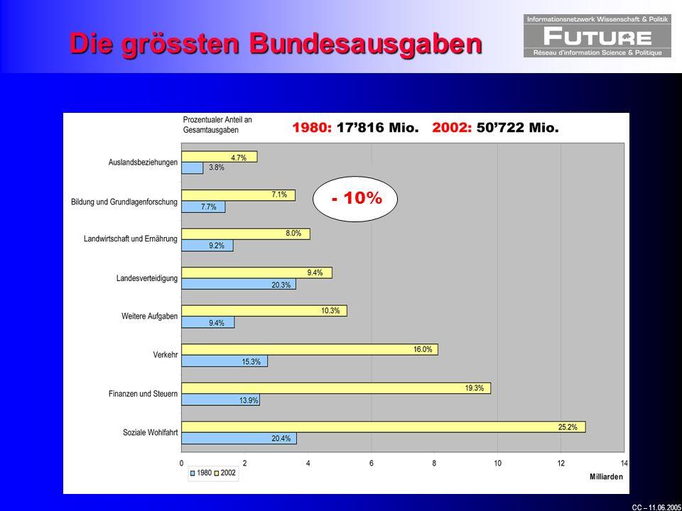 CC – 11.06.2005 - 10% Die grössten Bundesausgaben