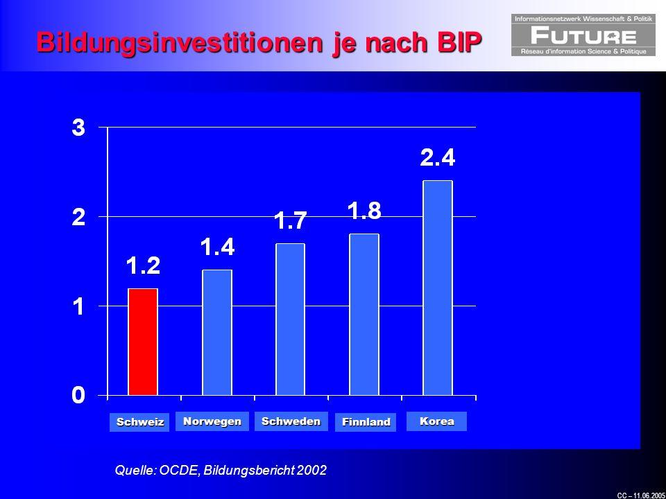 CC – 11.06.2005 Quelle: OCDE, Bildungsbericht 2002 Bildungsinvestitionen je nach BIP Schweiz NorwegenSchweden Finnland Korea