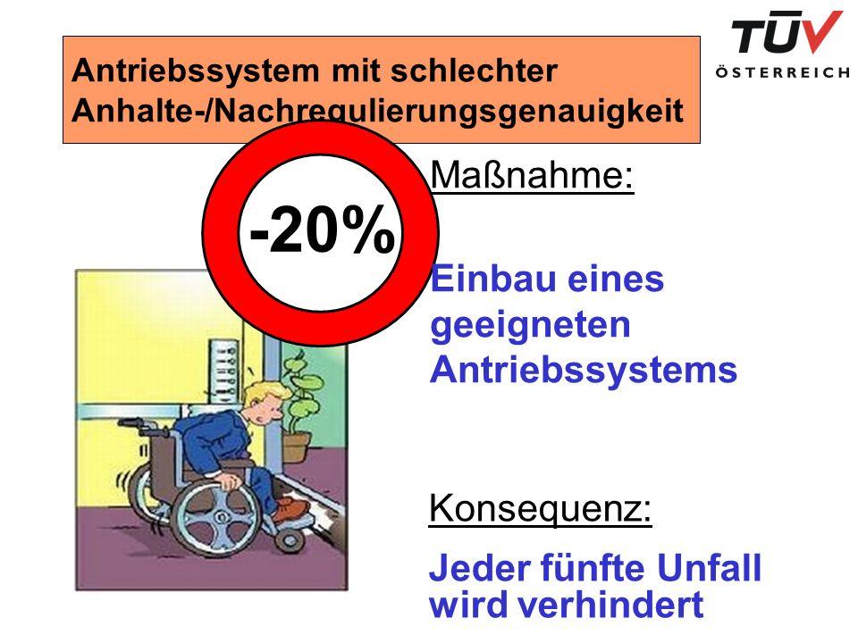 Antriebssystem mit schlechter Anhalte-/Nachregulierungsgenauigkeit -20% Konsequenz: Jeder fünfte Unfall wird verhindert Maßnahme: Einbau eines geeigneten Antriebssystems