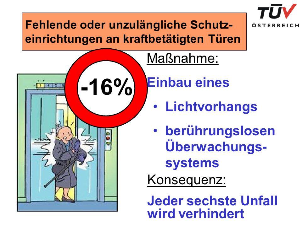 Fehlende oder unzulängliche Schutz- einrichtungen an kraftbetätigten Türen -16% Maßnahme: Einbau eines Lichtvorhangs berührungslosen Überwachungs- systems Konsequenz: Jeder sechste Unfall wird verhindert