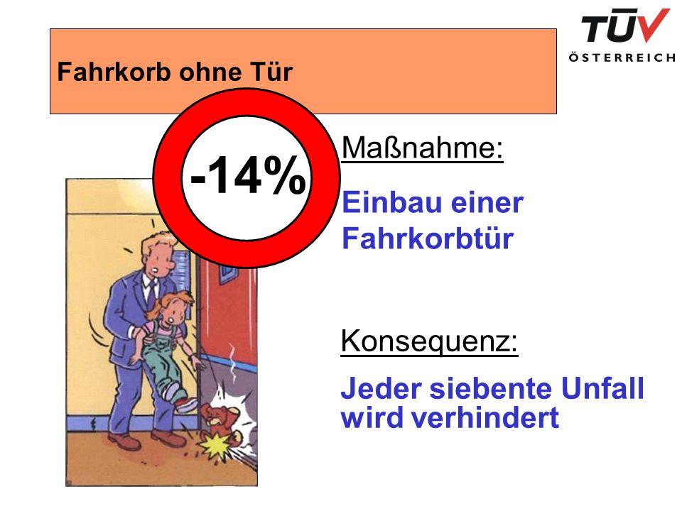 Fahrkorb ohne Tür -14% Maßnahme: Einbau einer Fahrkorbtür Konsequenz: Jeder siebente Unfall wird verhindert