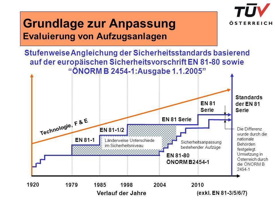 Grundlage zur Anpassung Evaluierung von Aufzugsanlagen Sicherheitsanpassung bestehender Aufzüge EN 81-80 ÖNORM B2454-1 (exkl.