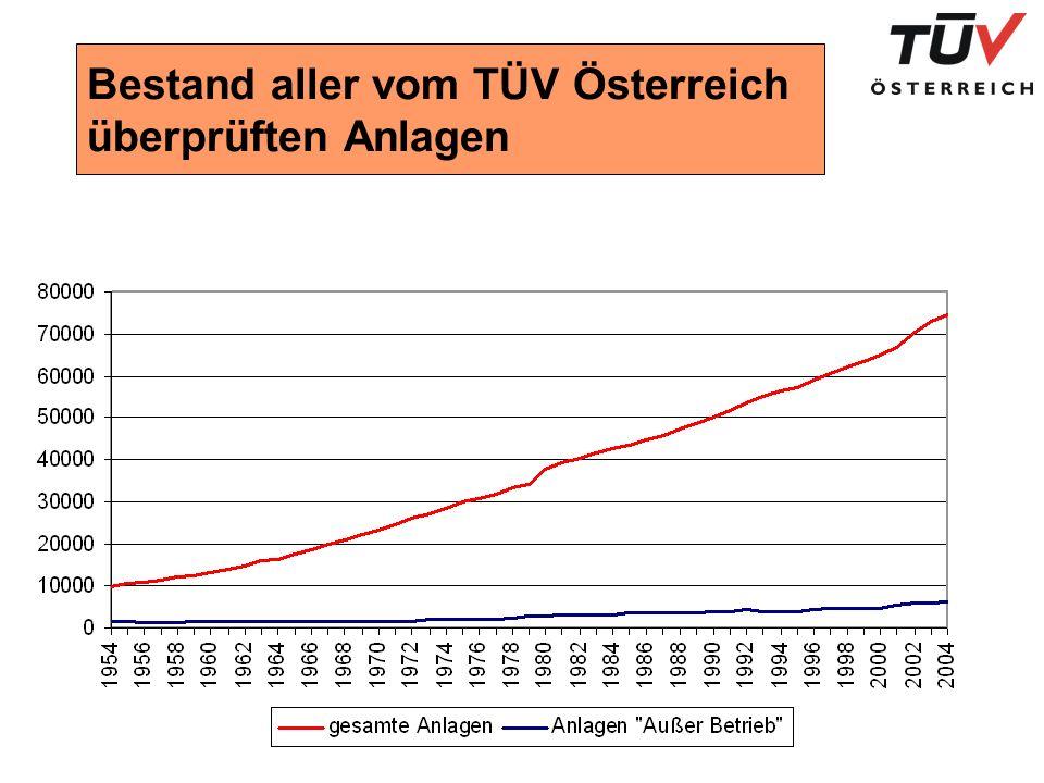 Sicherheitsdefizite 2004 in Zahlen und Gewichtung