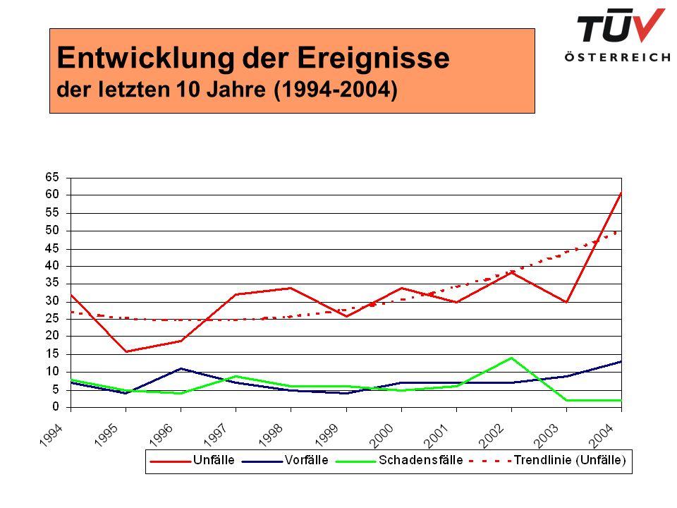 Entwicklung der Ereignisse der letzten 10 Jahre (1994-2004)