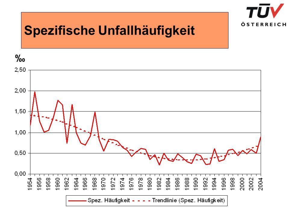 Prüfungen & Beanstandungen im Zeitraum von 5 Jahren (1997-2002) 350.000 Prüfungen wurden ausgewertet 107.000 sicherheitstechnische Mängel wurden erfasst 63.600 Aufzüge mit einem oder mehr Mängel