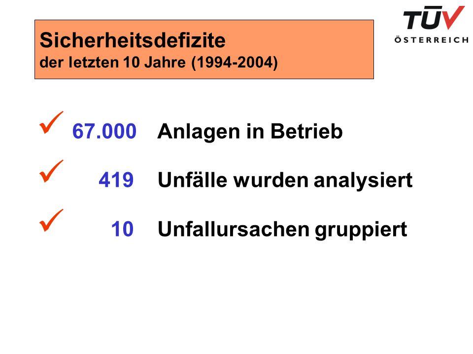 Sicherheitsdefizite der letzten 10 Jahre (1994-2004) 67.000 Anlagen in Betrieb 419 Unfälle wurden analysiert 10 Unfallursachen gruppiert