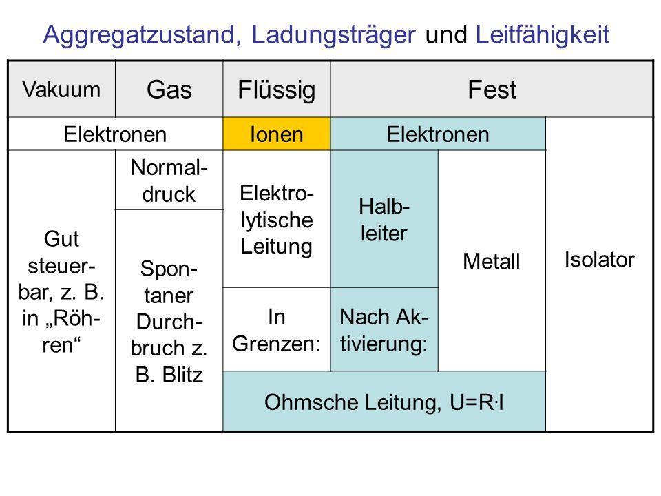 Aggregatzustand, Ladungsträger und Leitfähigkeit Vakuum GasFlüssigFest ElektronenIonenElektronen Isolator Gut steuer- bar, z. B. in Röh- ren Normal- d
