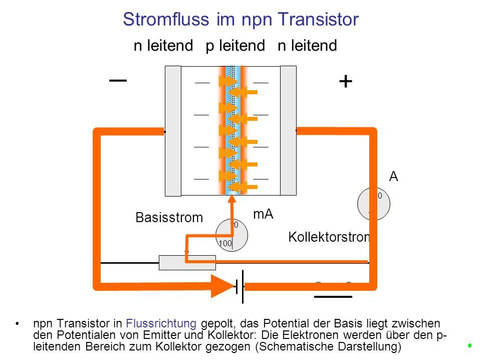 n leitendp leitend Stromfluss im npn Transistor + n leitend Kollektorstrom Basisstrom 0 1 0 100 A mA npn Transistor in Flussrichtung gepolt, das Poten