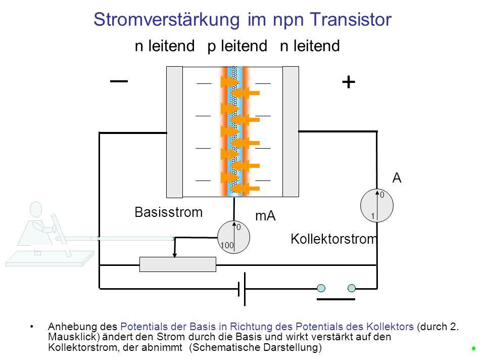 n leitendp leitend Stromverstärkung im npn Transistor + n leitend Kollektorstrom Basisstrom Anhebung des Potentials der Basis in Richtung des Potentia
