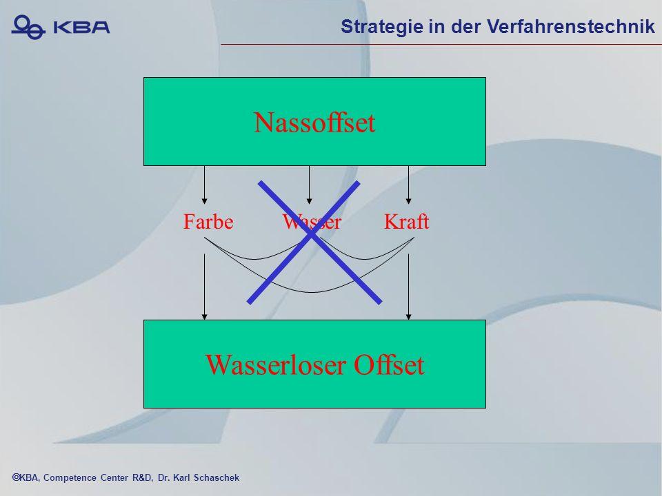 KBA, Competence Center R&D, Dr. Karl Schaschek Open House KBA Cortina am 3./4. April 2003 Grundlagen für die systematische Einführung des wasserlosen