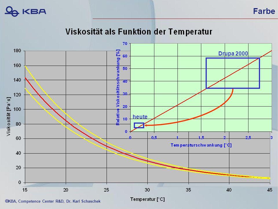 KBA, Competence Center R&D, Dr. Karl Schaschek DIN ISO 12647-3: Volltondichten (unverbindl.) Black1,09 ± 0,1 Cyan0,82 ± 0,1 Magenta0,86 ± 0,1 Yellow0,