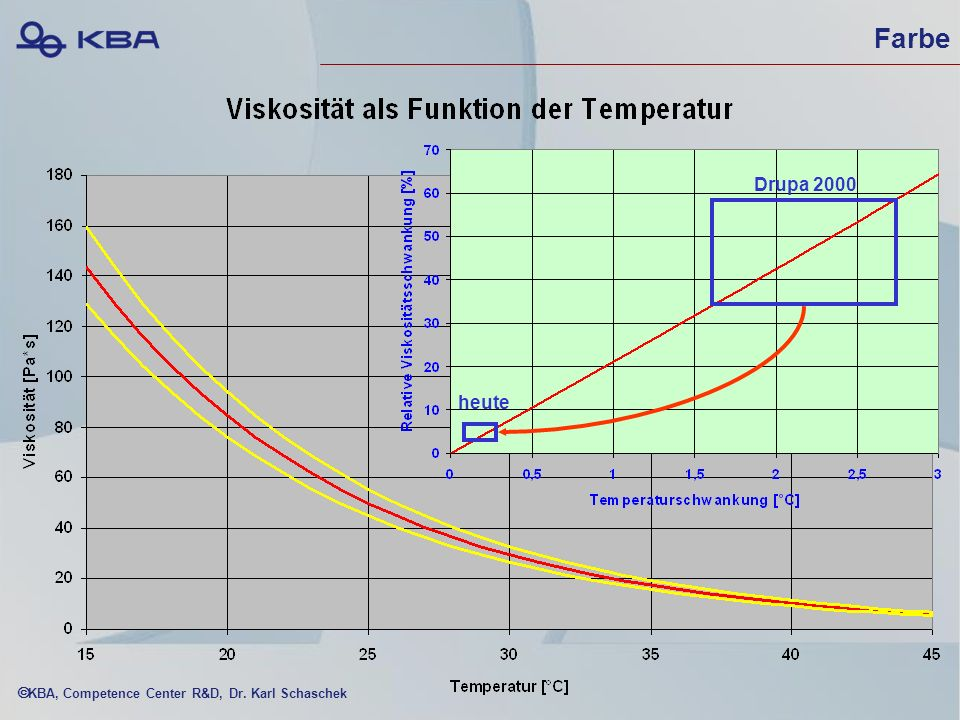 KBA, Competence Center R&D, Dr. Karl Schaschek Drupa 2000 heute Farbe