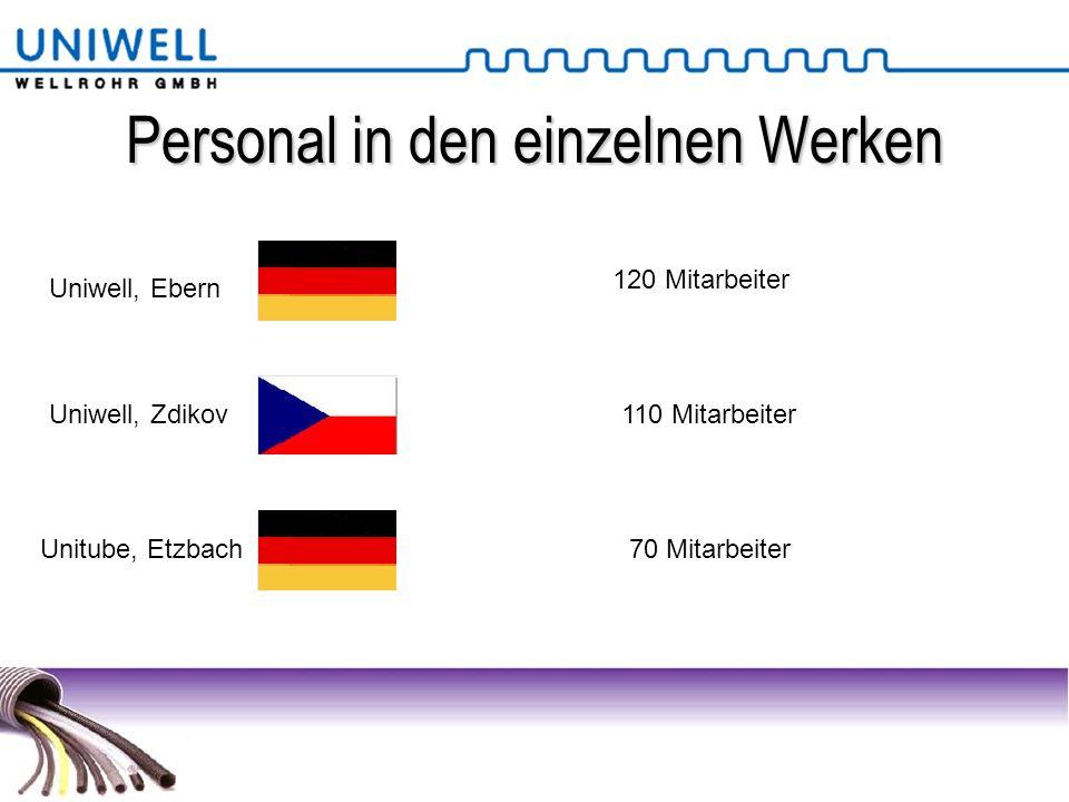 Personal in den einzelnen Werken Uniwell, Ebern 120 Mitarbeiter Uniwell, Zdikov110 Mitarbeiter Unitube, Etzbach70 Mitarbeiter