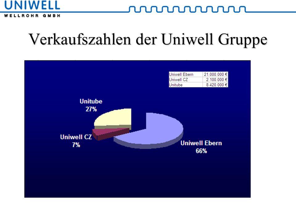 Verkaufszahlen der Uniwell Gruppe