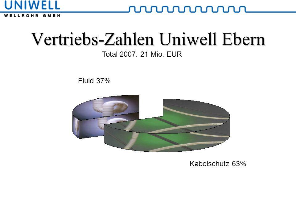 Vertriebs-Zahlen Uniwell Ebern Kabelschutz 63% Fluid 37% Total 2007: 21 Mio. EUR