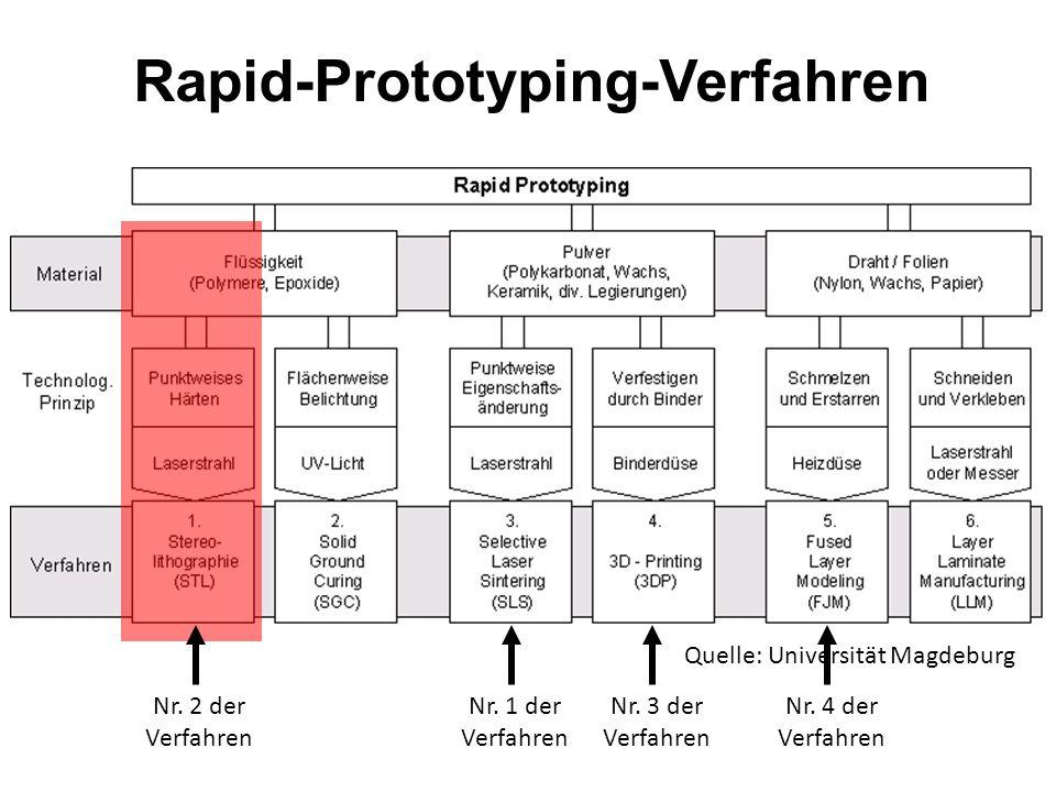 Rapid-Prototyping SLS – Selektives Lasersintern Vorteile Geeignet für Kunststoffe und Metalle Die Werksstücke sind hoch belastbar Es können Modelle mi