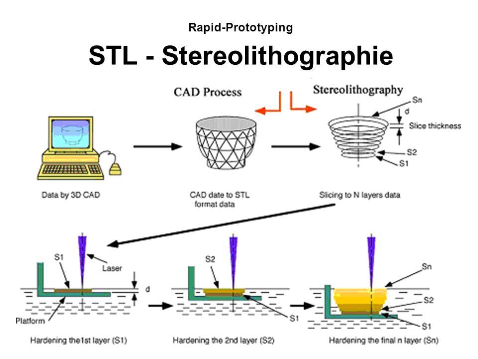 Rapid-Prototyping STL - Stereolithographie Quelle: Universität Aachen