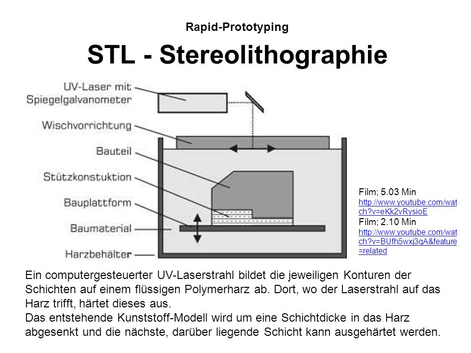 Rapid-Prototyping STL - Stereolithographie