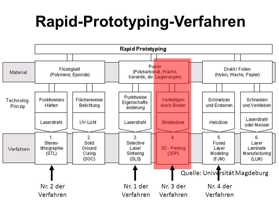 Rapid-Prototyping STL - Stereolithographie Vorteile Sehr gute Modellgenauigkeit und Detailtreue Hohe Oberflächengüte Die Modelle können durchgefärbt o