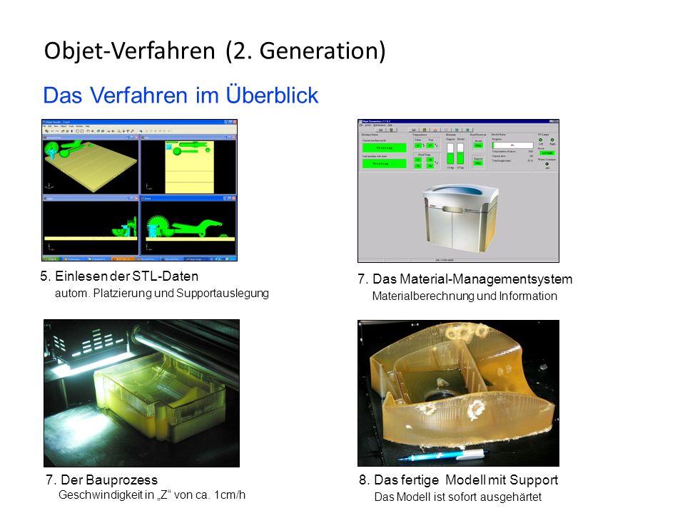 Das Verfahren im Überblick Objet-Verfahren (2. Generation) 1. Anlage Typ Eden350 220V/16A, Büroumgebung, Netzwerk 3. Der Druckkopf 768 Düsen, Lebensda