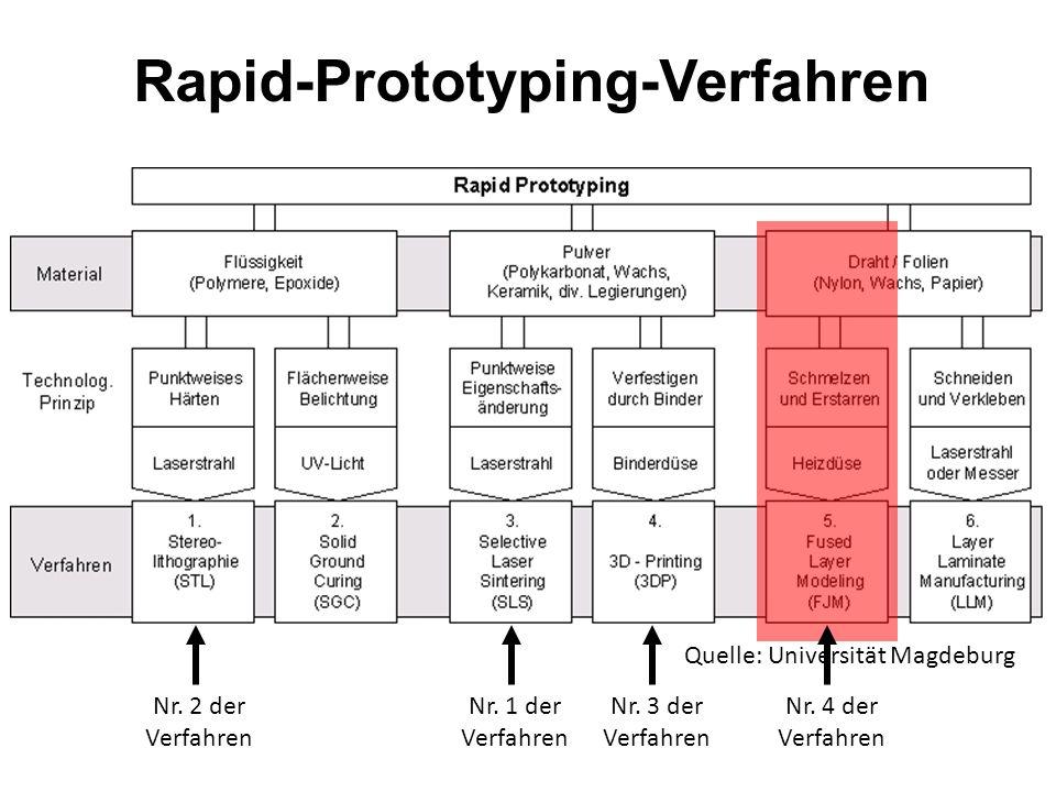 Rapid-Prototyping 3D-Printing (2. Generation) Vorteile Gute Modellgenauigkeit und Detailtreue Verschiedene Kunststoffe in unterschiedlichen Härtegrade