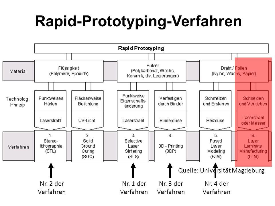 Rapid-Prototyping Vorteile Relativ einfache Verfahrenstechnik Kein Laser erforderlich Kein Materialverlust Vielfältige Auswahl an Kunststoffen Nachtei