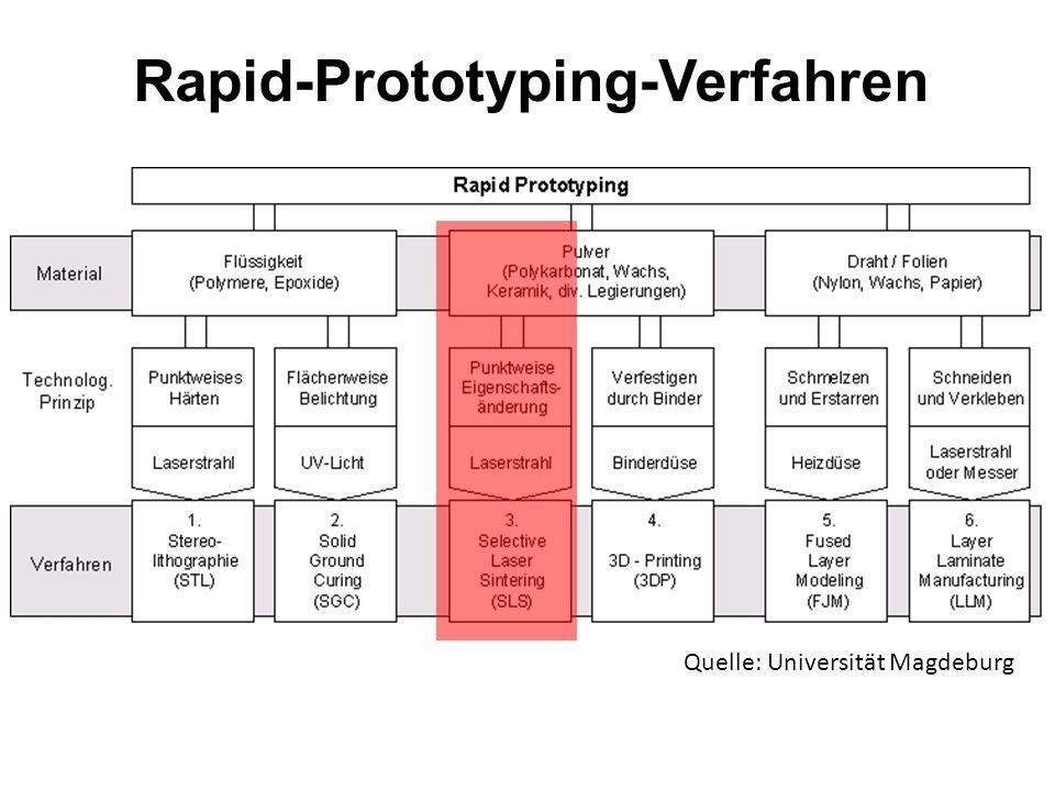 Rapid-Prototyping Vorteile Schnelles Verfahren Keine Nachhärteprozesse erforderlich Praktisch keine inneren Spannungen und dadurch verursachte Verform