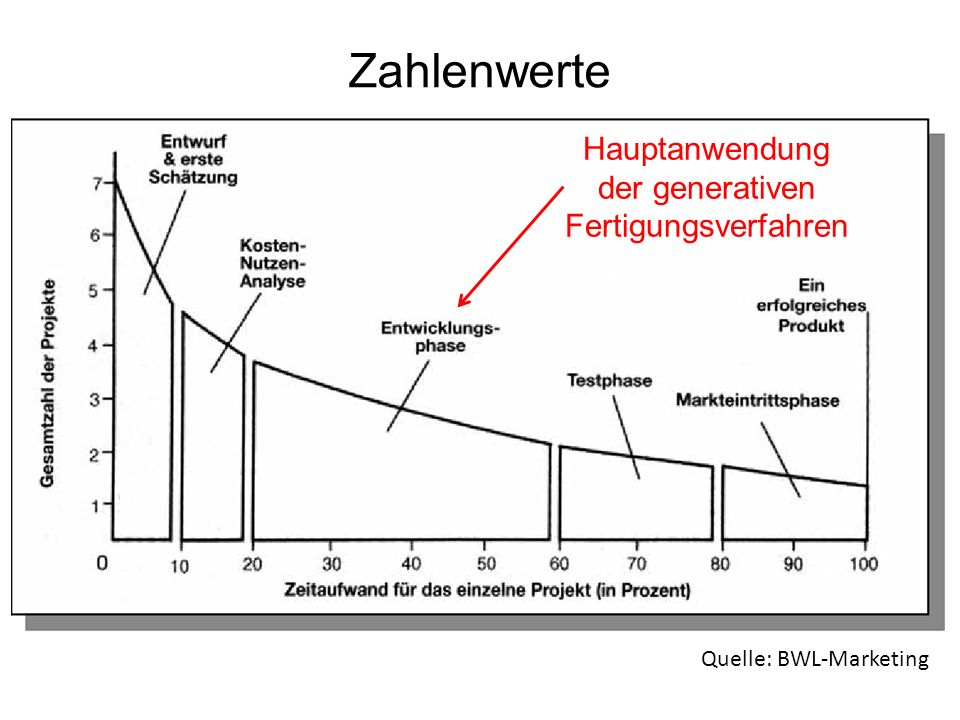 Quelle: Universität Magdeburg Rapid-Prototyping-Verfahren Nr.