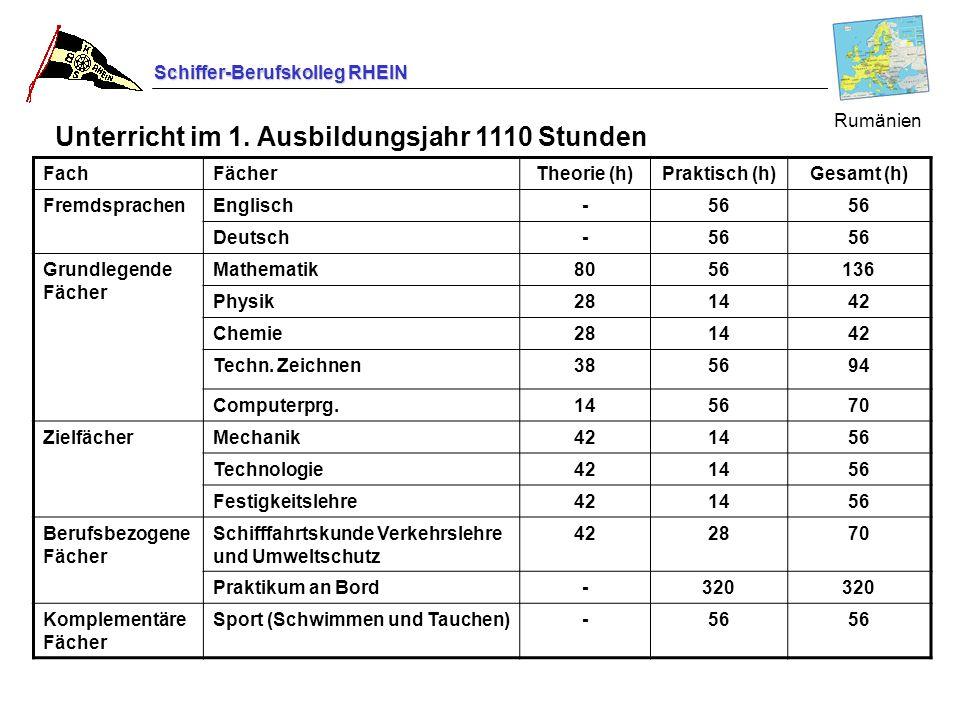 Schiffer-Berufskolleg RHEIN FachFächerTheorie (h)Praktisch (h)Gesamt (h) FremdsprachenEnglisch-56 Deutsch-56 Grundlegende Fächer Mathematik8056136 Phy