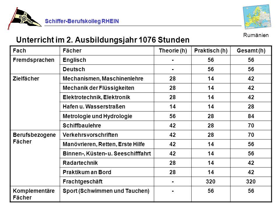 Schiffer-Berufskolleg RHEIN FachFächerTheorie (h)Praktisch (h)Gesamt (h) FremdsprachenEnglisch-56 Deutsch-56 ZielfächerMechanismen, Maschinenlehre2814