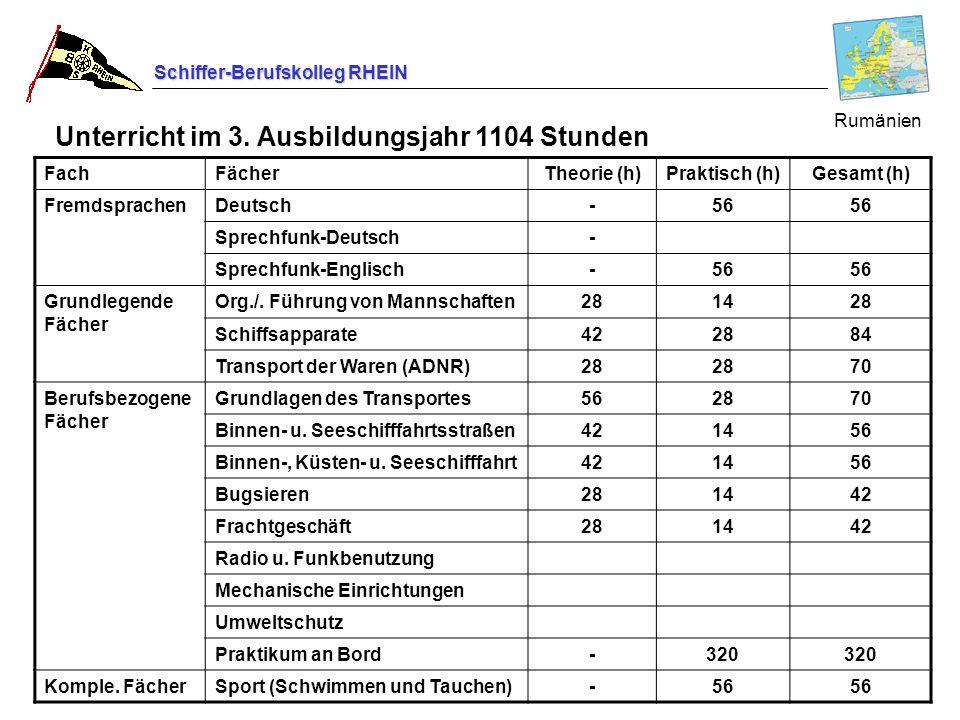 Schiffer-Berufskolleg RHEIN FachFächerTheorie (h)Praktisch (h)Gesamt (h) FremdsprachenDeutsch-56 Sprechfunk-Deutsch- Sprechfunk-Englisch-56 Grundlegen