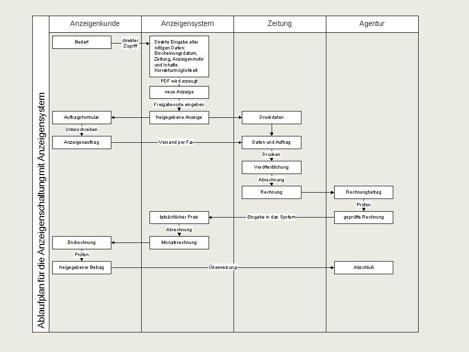 Workflow vereinfachen © copyright by Florian Engerer Keine unnötigen Kommunikationsschritte Vorgabe und Verwaltung von Inhalten Gewährleisten von fehlerfreien Aufträgen Vollständigkeit aller benötigten Daten Intelligentes Einschränken von Auswahlmöglichkeiten Mediadatenverwaltung Unkomplizierte Auftragerteilung