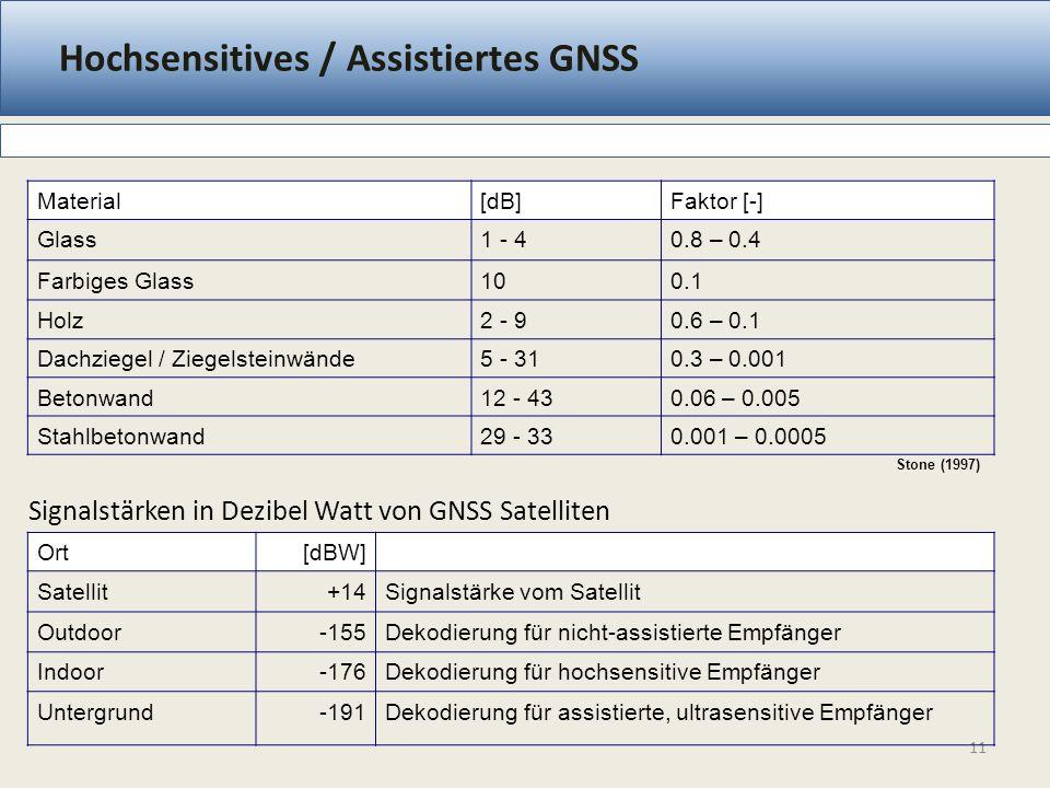 Hochsensitives / Assistiertes GNSS 11 Material[dB]Faktor [-] Glass1 - 40.8 – 0.4 Farbiges Glass100.1 Holz2 - 90.6 – 0.1 Dachziegel / Ziegelsteinwände5 - 310.3 – 0.001 Betonwand12 - 430.06 – 0.005 Stahlbetonwand29 - 330.001 – 0.0005 Stone (1997) Signalstärken in Dezibel Watt von GNSS Satelliten Ort[dBW] Satellit+14Signalstärke vom Satellit Outdoor-155Dekodierung für nicht-assistierte Empfänger Indoor-176Dekodierung für hochsensitive Empfänger Untergrund-191Dekodierung für assistierte, ultrasensitive Empfänger