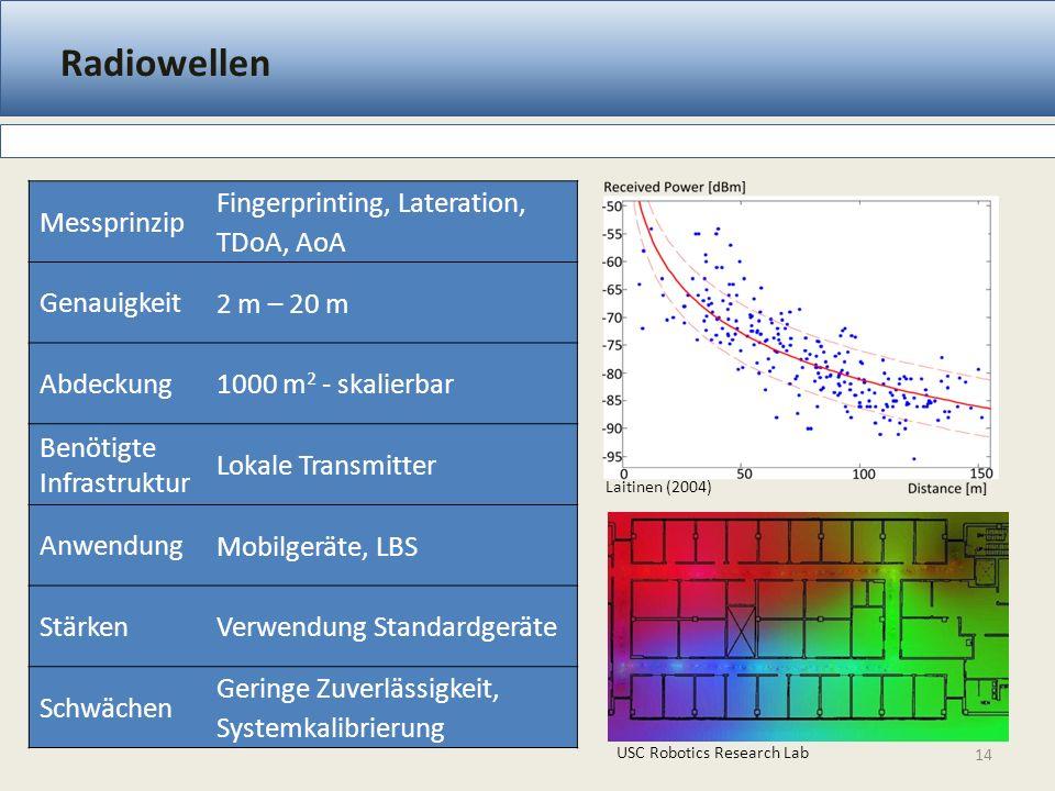 Radiowellen 14 Messprinzip Fingerprinting, Lateration, TDoA, AoA Genauigkeit 2 m – 20 m Abdeckung 1000 m 2 - skalierbar Benötigte Infrastruktur Lokale