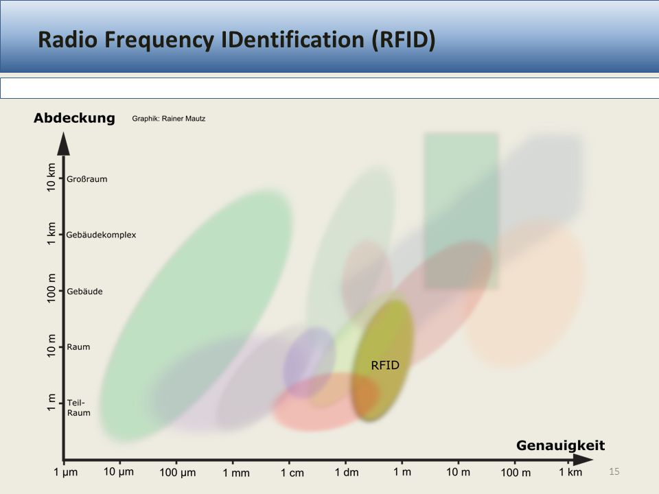 Radio Frequency IDentification (RFID) 15