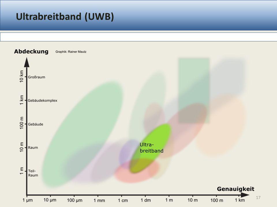 Ultrabreitband (UWB) 17