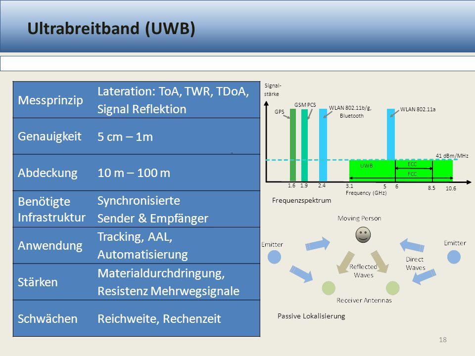 Ultrabreitband (UWB) 18 Messprinzip Lateration: ToA, TWR, TDoA, Signal Reflektion Genauigkeit 5 cm – 1m Abdeckung 10 m – 100 m Benötigte Infrastruktur Synchronisierte Sender & Empfänger Anwendung Tracking, AAL, Automatisierung Stärken Materialdurchdringung, Resistenz Mehrwegsignale Schwächen Reichweite, Rechenzeit Passive Lokalisierung Frequenzspektrum - 41 dBm/MHz 1.61.92.4 WLAN 802.11b/g, Bluetooth 5 WLAN 802.11a UWB Frequency (GHz) Signal- stärke 10.6 3.1 GPS GSM PCS ECC 6 8.5 FCC