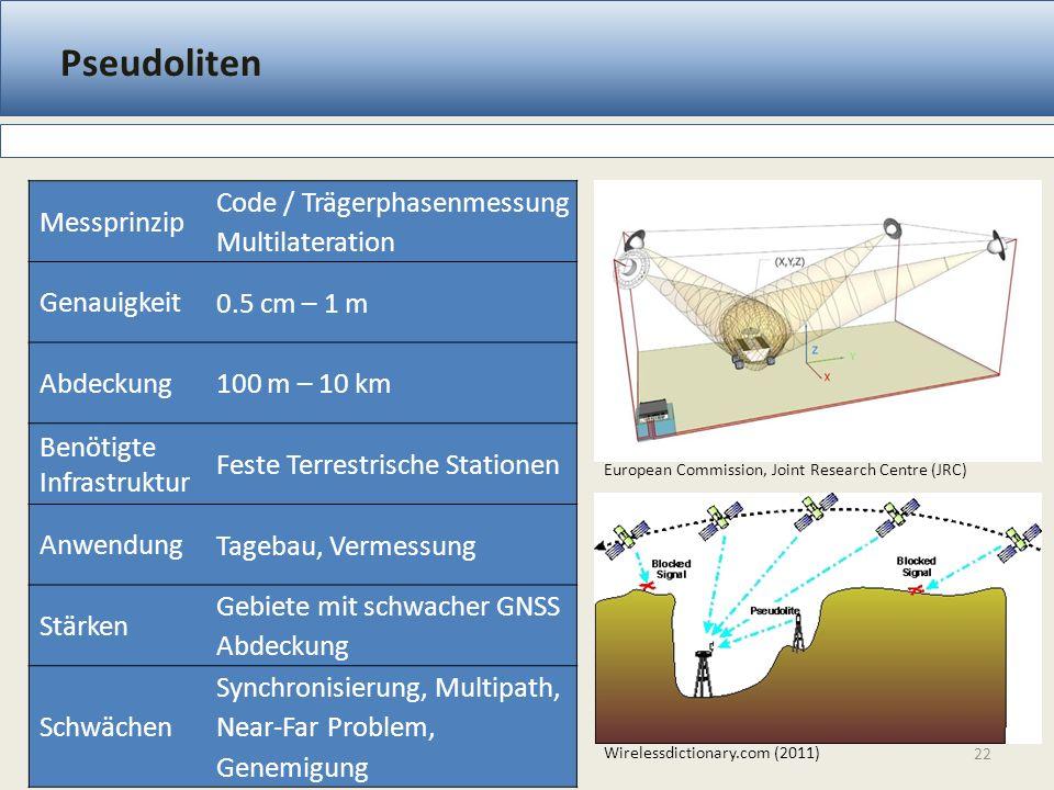 Pseudoliten 22 Messprinzip Code / Trägerphasenmessung Multilateration Genauigkeit 0.5 cm – 1 m Abdeckung 100 m – 10 km Benötigte Infrastruktur Feste T