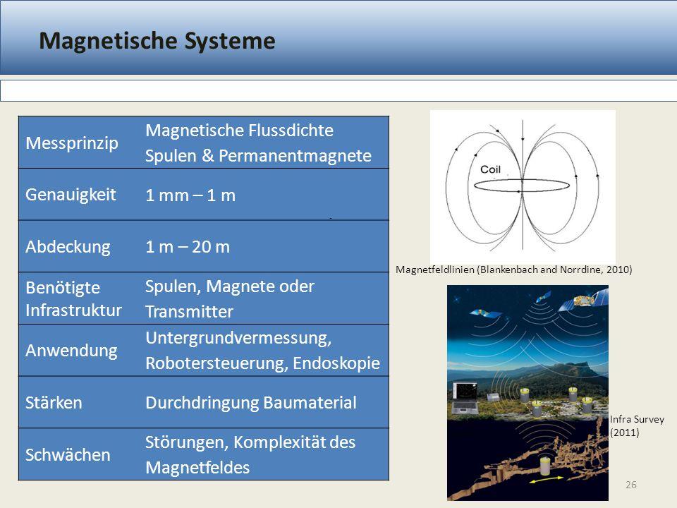 Magnetische Systeme 26 Messprinzip Magnetische Flussdichte Spulen & Permanentmagnete Genauigkeit 1 mm – 1 m Abdeckung 1 m – 20 m Benötigte Infrastrukt