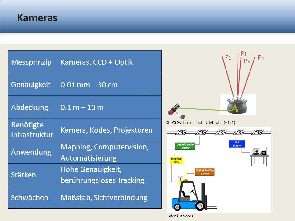 Kameras Messprinzip Kameras, CCD + Optik Genauigkeit 0.01 mm – 30 cm Abdeckung 0.1 m – 10 m Benötigte Infrastruktur Kamera, Kodes, Projektoren Anwendung Mapping, Computervision, Automatisierung Stärken Hohe Genauigkeit, berührungsloses Tracking Schwächen Maßstab, Sichtverbindung CLIPS System (Tilch & Mautz, 2011) - sky-trax.com P2P2 P1P1 P4P4 P3P3