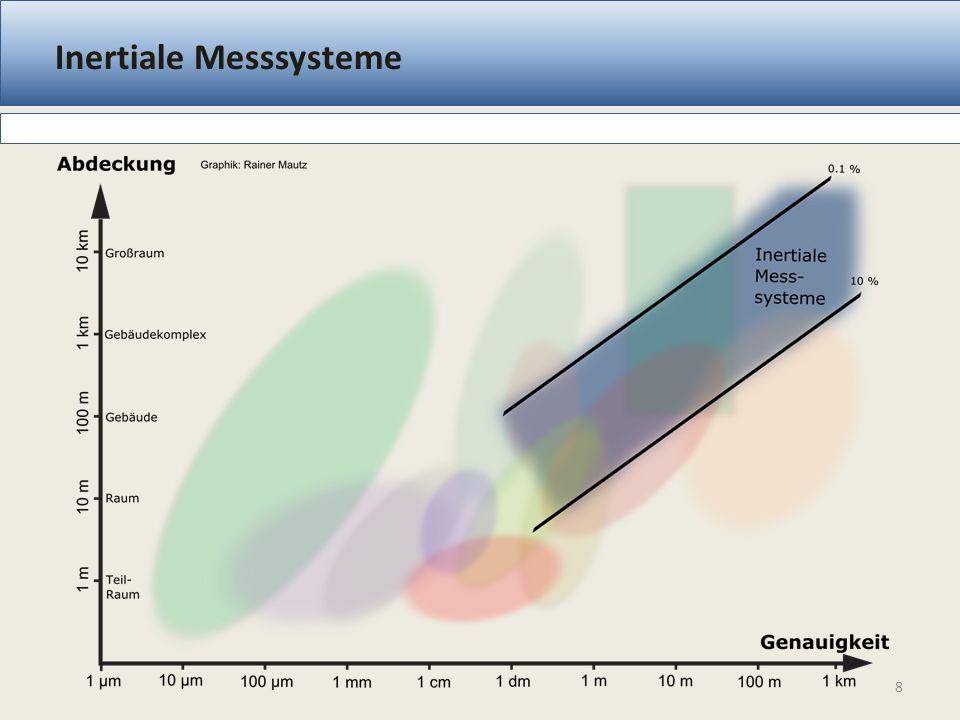 Inertiale Messsysteme 8
